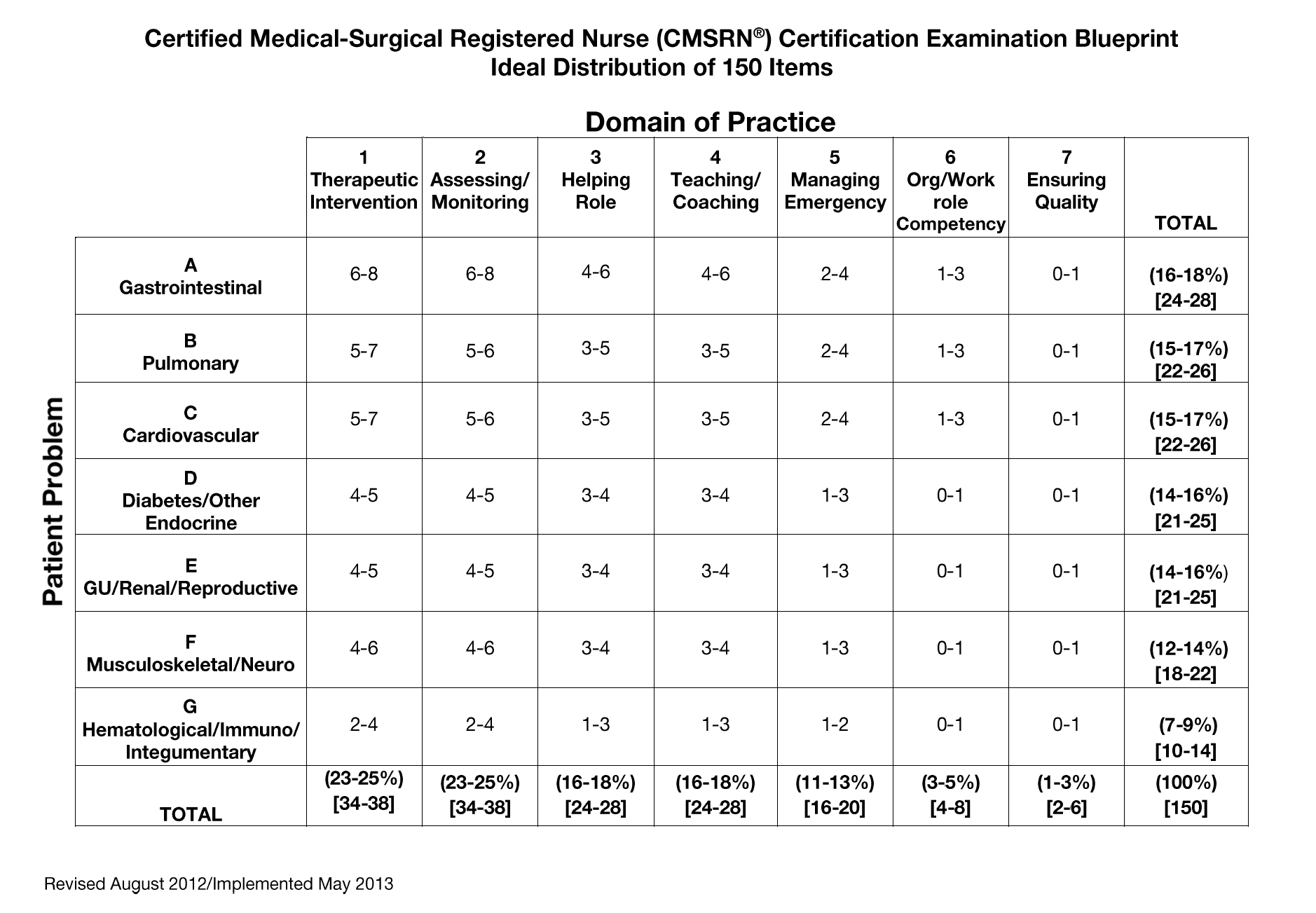 Learn What to Study for the CMSRN Examination | Pocket Prep